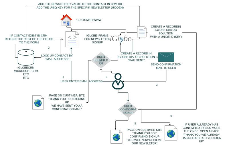 6 Subscription Process Workflow Diagram Iglobe Crm Solution
